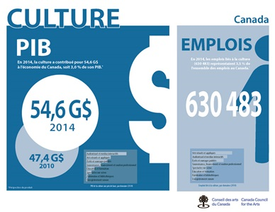 Culture PIB Emplois